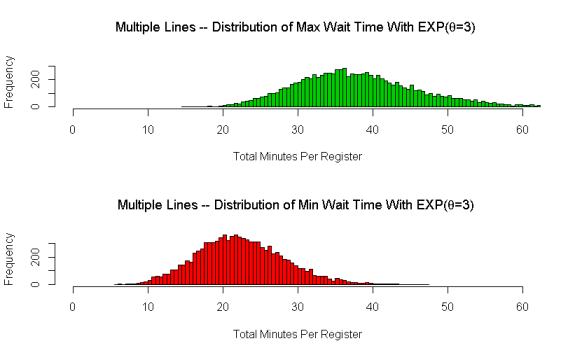 Multiple Lines Wait Time Max/Min