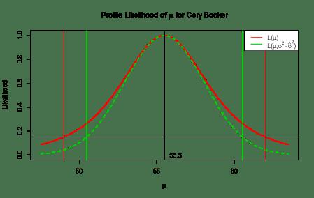 Cory Booker Profile Likelihood