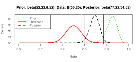 Prior, Likelihood, and Posterior Distributions