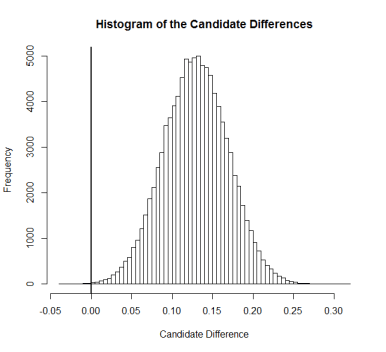 Histogram of Simulated Differences for 2013 U.S. Senate Election