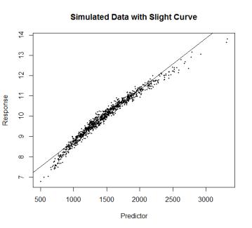 Simulated Curve