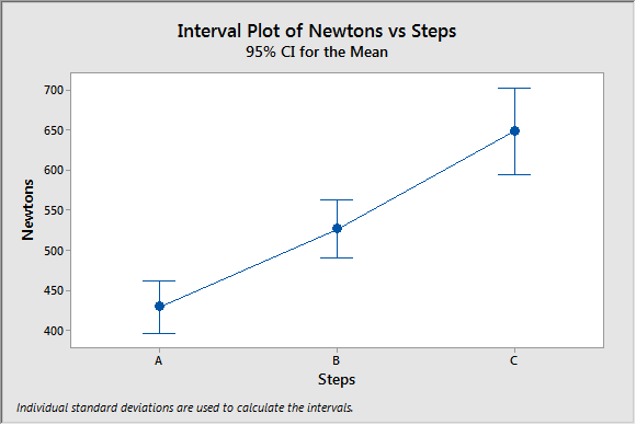 benefits of welch s anova compared to the classic one way anova
