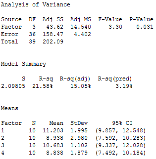 Statistical output for one-way ANOVA.