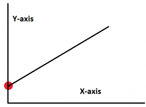 A line draw that illustrates the constant in regression analysis, also known as the y-intercept.