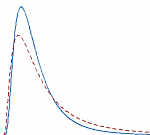 Two right skewed distributions that have equal medians but different means.