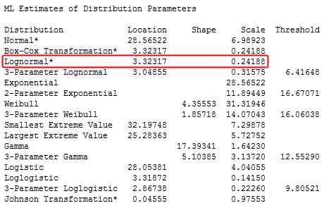 Table of estimated distribution parameters for a variety of distributions.