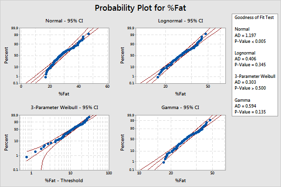 Probability plot the compares the fit of distributions to help us identify the distribution of our data.