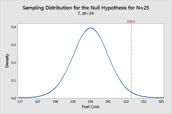 Sampling distribution of means for our fuel cost data.