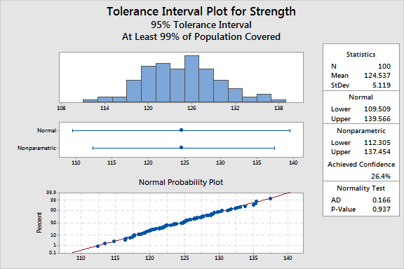 Image of tolerance intervals output.