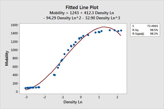 Plot that displays the linear regression model for density and electron mobility.