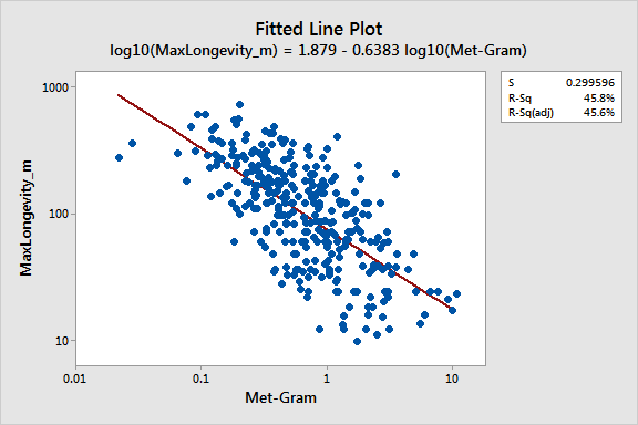 Log-log plot that displays longevity by metabolism.