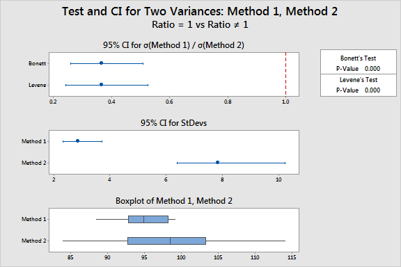 2 Variances hypothesis test results for continuous data.