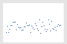 This scatterplot displays a correlation of 0 where there is no relationship between the variables.