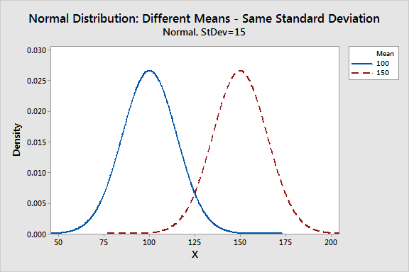 Graph that display normal distributions with different means.