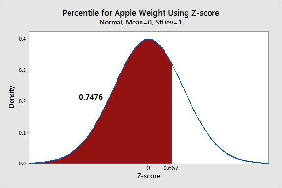 A probability distribution plot that graphically displays a percentile using a Z-score.