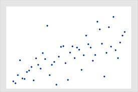 This scatterplot displays a moderate positive correlation of 0.6.
