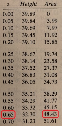 Photograph shows a portion of a table of standard scores (Z-scores).