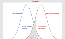 Graph that displays the two types of errors in hypothesis testing.