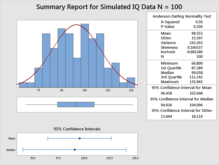 Summary statistics for simulated IQ data with a sample size of 100.