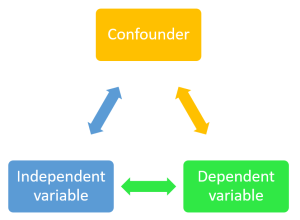 diagram that displays how confounding works.