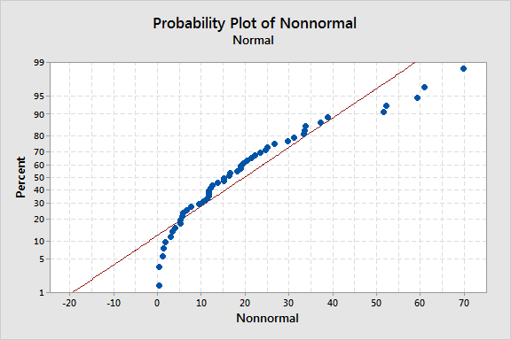 Normal plot that displays nonnormal data.