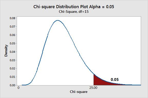Graph of a chi-square probability distribution that has a region shaded for a one-tailed test.