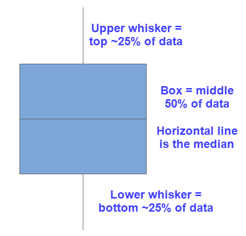 Diagram of boxplots that describes the box and whiskers.