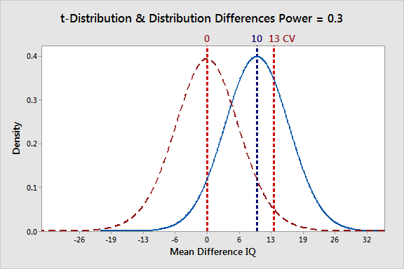 Probability distribution plots that illustrate biased effects for a power of 0.3.
