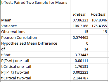 Excel's paired t-test statistical output.