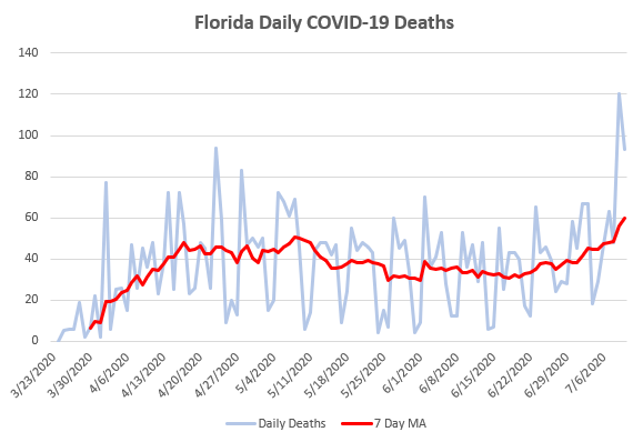 Time series plot with moving average of daily COVID-19 deaths in Florida.