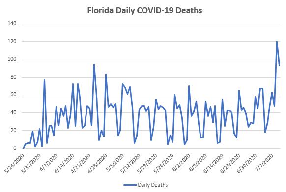 Time series plot of Florida's daily COVID-19 deaths.