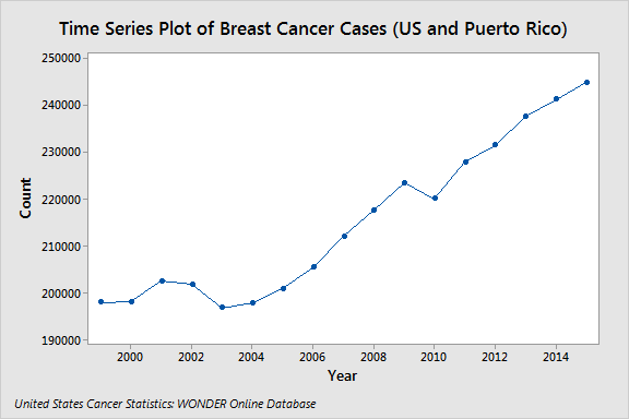 Time series plot of breast cancer cases.