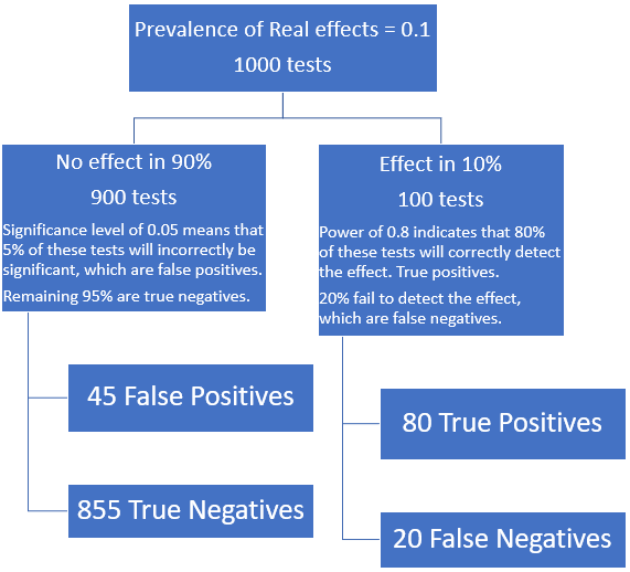 False positives for 1000 simulated studies.