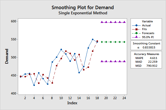Time series plot that uses single exponential smoothing to model demand.
