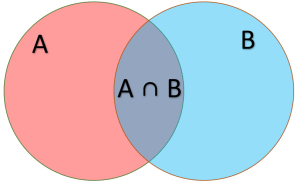 Diagram showing joint probability.