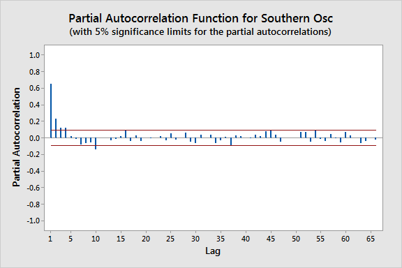 Partial autocorrelation plot for the southern oscillation data.