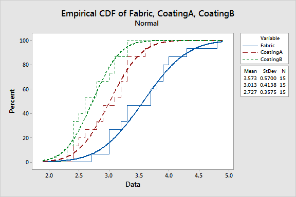 Empirical CDF plot that compares the flame retardance of three samples.