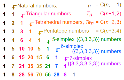 Diagram that display patterns of special numbers in Pascal's triangle.