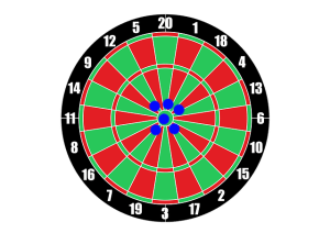 Dartboard represents valid measurements that are both accurate and precise.