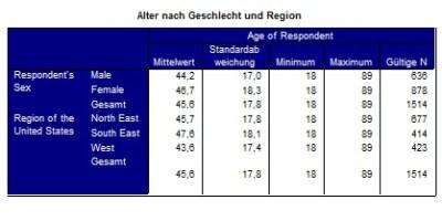 Alter nach Geschlecht und Region in einer benutzerdefinierten Tabelle