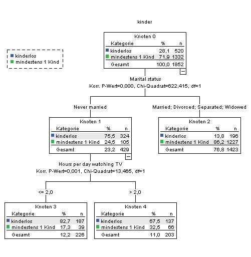 Kundensegmentierung: Entscheidungsbaum als Alternative / Ergänzung zu Kreuztabellen