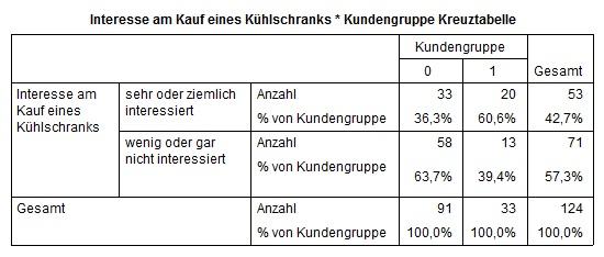 Chi-Quadrat_Kuehlschrank2