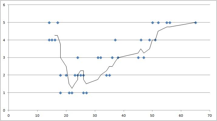 U-förmiger Zusammenhang mit Trendlinie