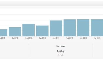 Seitenaufrufe Mai 2012 bis September 2013; Quelle: Jetpack für Wordpress