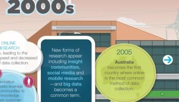 evolution of insight: Geschichte der (amerikanischen) Marktforschung
