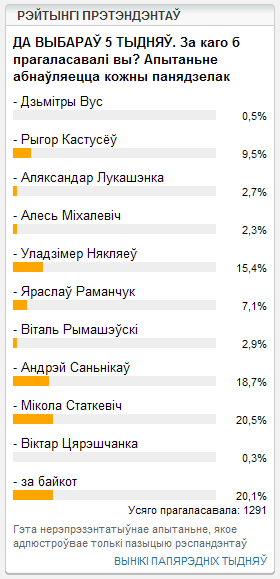 Рейтинг на 21.11.2010 по данным «Радыё Свабода»