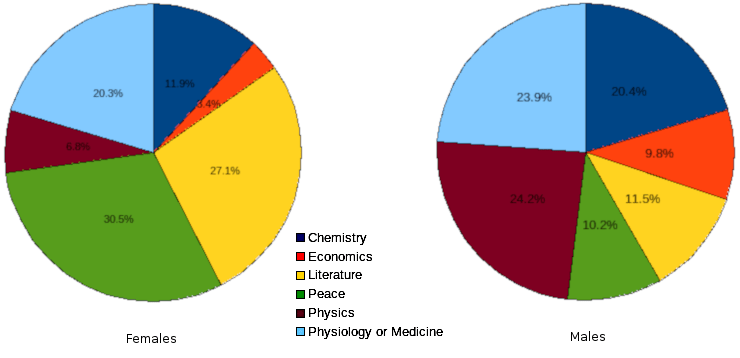 areppim pie chart and statistics of nobel prize winners by gender and by category, showing the breakdown of the wins by the gender in each category as a percent of the total prizes won by the gender, 1901 to 2018.
