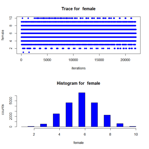 Trace plot and histogram of sampled values for female