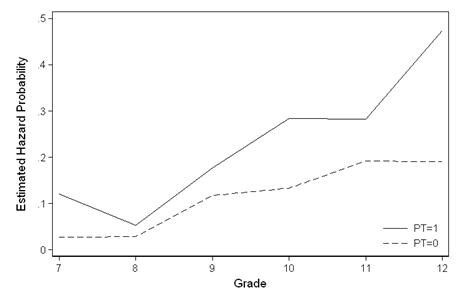 """graph twoway (line s time if pt == 1, sort connect(l)) (line s time if pt == 0, sort connect(l)), /// legend(pos(5) ring(0) lab(1 """"PT=1"""") lab(2 """"PT=0"""")) ..."""