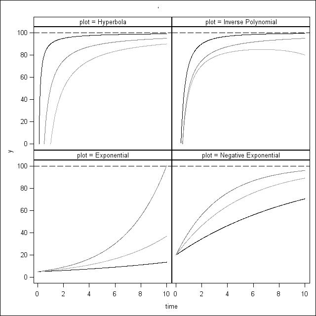 The SGPlotProcedure